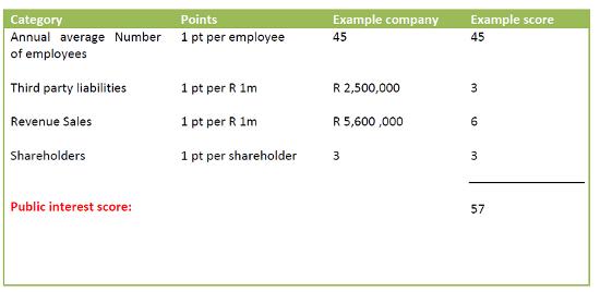 Companies Act 2008